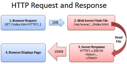 requête HTTP
